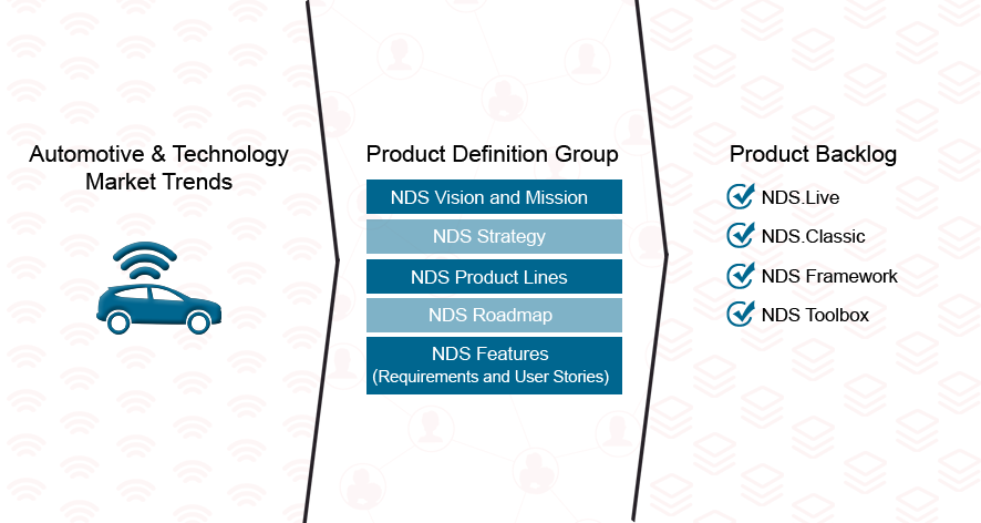 product definition group