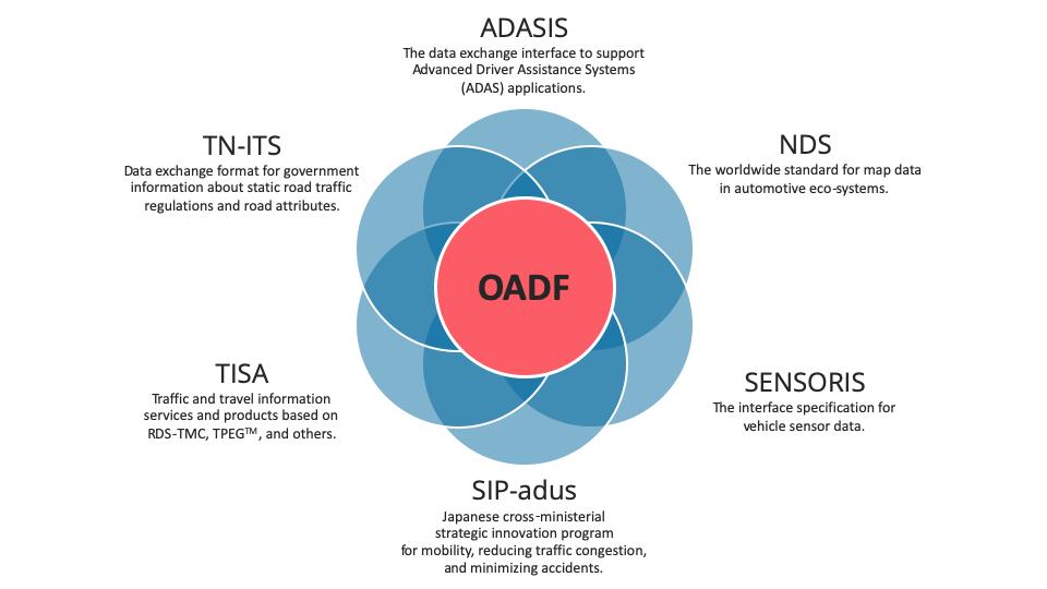 OADF-Members