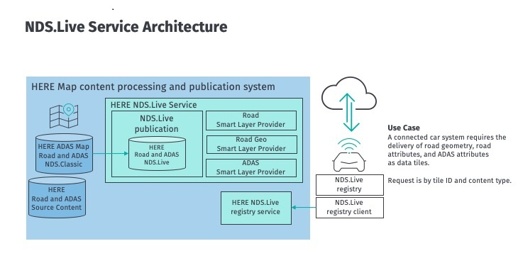 NDS.Live-Service-Architecture